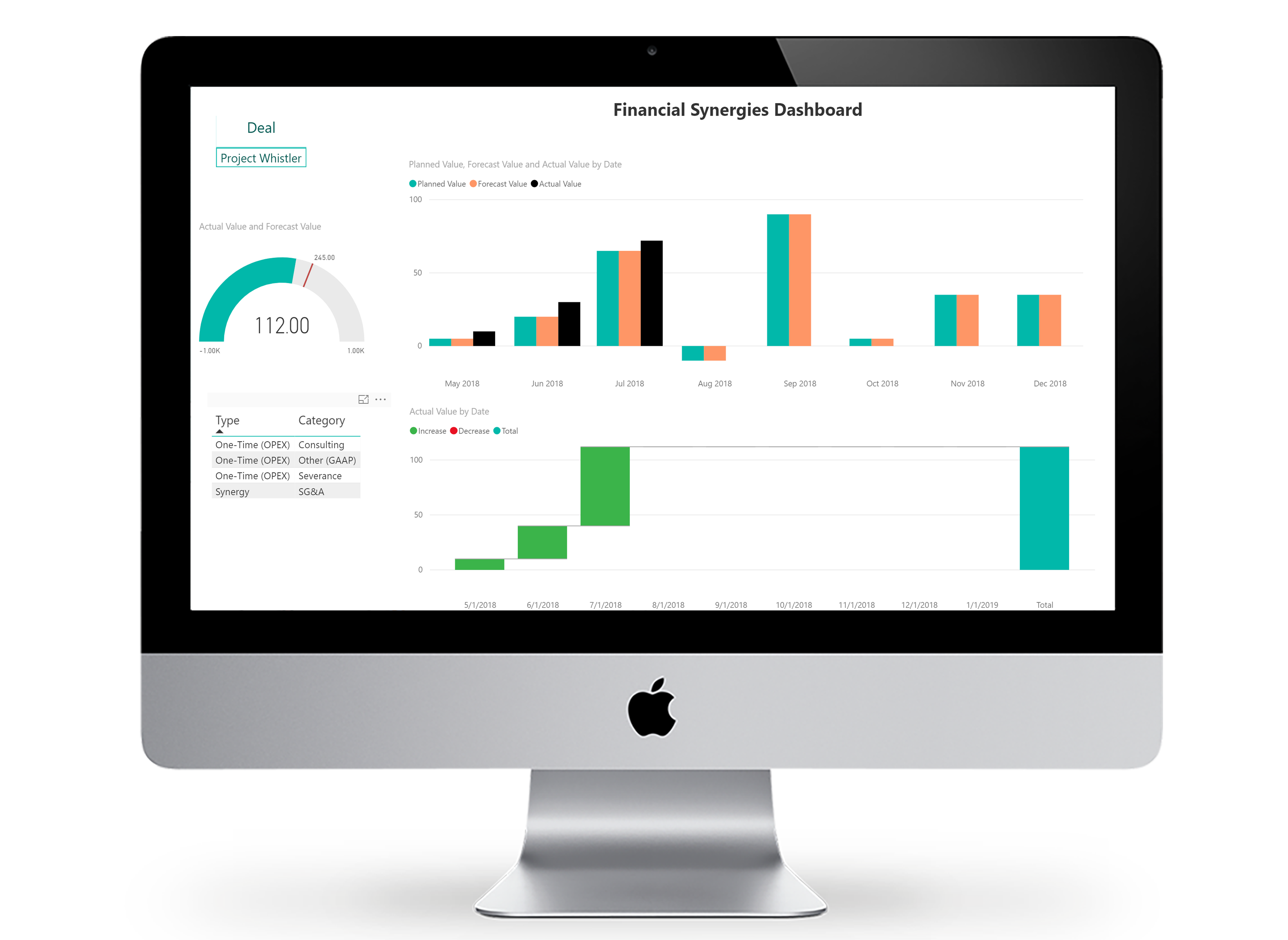 Financial synergy reporting analytics